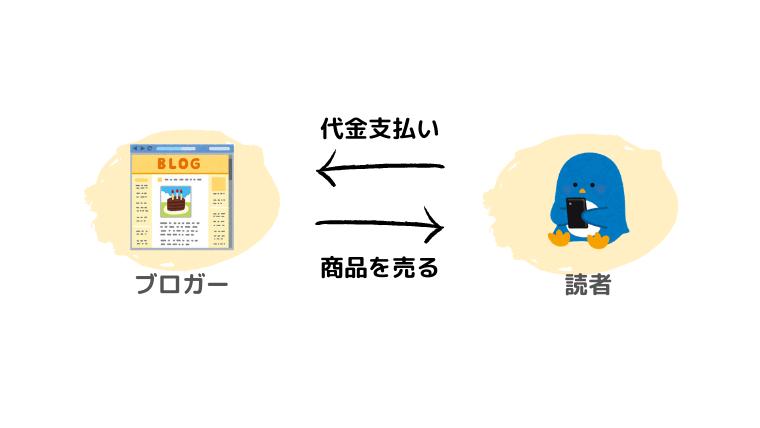 その③:商品販売型