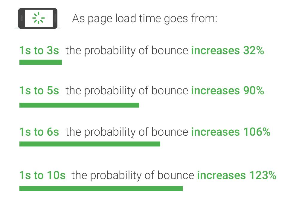 ページ読み込み速度と、離脱率